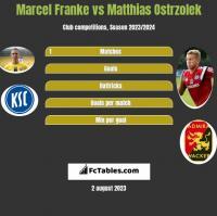 Marcel Franke vs Matthias Ostrzolek h2h player stats