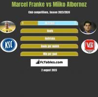 Marcel Franke vs Miiko Albornoz h2h player stats