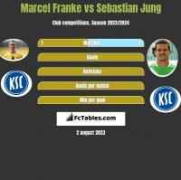 Marcel Franke vs Sebastian Jung h2h player stats