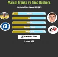 Marcel Franke vs Timo Huebers h2h player stats