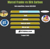 Marcel Franke vs Dirk Carlson h2h player stats