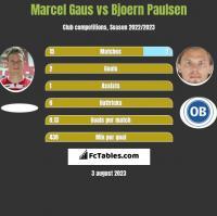 Marcel Gaus vs Bjoern Paulsen h2h player stats