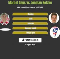Marcel Gaus vs Jonatan Kotzke h2h player stats
