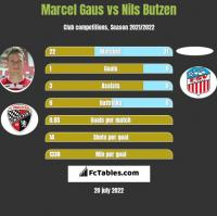 Marcel Gaus vs Nils Butzen h2h player stats