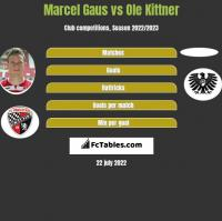 Marcel Gaus vs Ole Kittner h2h player stats