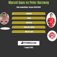 Marcel Gaus vs Peter Kurzweg h2h player stats