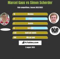 Marcel Gaus vs Simon Scherder h2h player stats