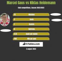 Marcel Gaus vs Niklas Heidemann h2h player stats