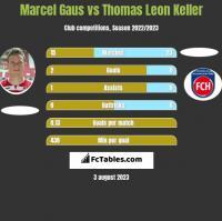 Marcel Gaus vs Thomas Leon Keller h2h player stats