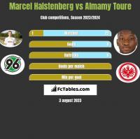 Marcel Halstenberg vs Almamy Toure h2h player stats