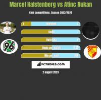 Marcel Halstenberg vs Atinc Nukan h2h player stats