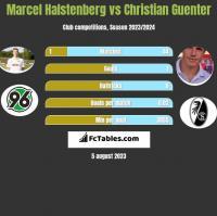 Marcel Halstenberg vs Christian Guenter h2h player stats