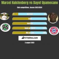 Marcel Halstenberg vs Dayot Upamecano h2h player stats