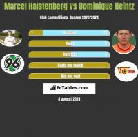 Marcel Halstenberg vs Dominique Heintz h2h player stats