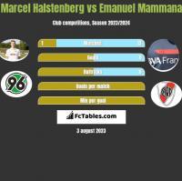 Marcel Halstenberg vs Emanuel Mammana h2h player stats