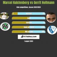 Marcel Halstenberg vs Gerrit Holtmann h2h player stats