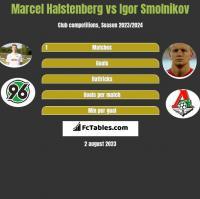 Marcel Halstenberg vs Igor Smolnikov h2h player stats