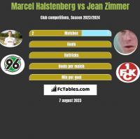 Marcel Halstenberg vs Jean Zimmer h2h player stats