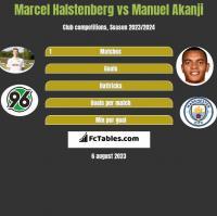 Marcel Halstenberg vs Manuel Akanji h2h player stats