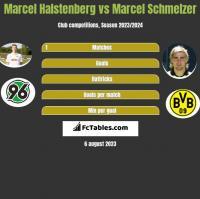 Marcel Halstenberg vs Marcel Schmelzer h2h player stats