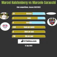 Marcel Halstenberg vs Marcelo Saracchi h2h player stats
