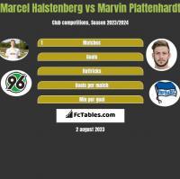 Marcel Halstenberg vs Marvin Plattenhardt h2h player stats