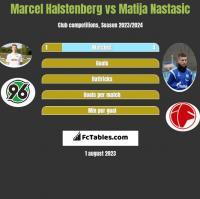 Marcel Halstenberg vs Matija Nastasić h2h player stats