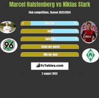 Marcel Halstenberg vs Niklas Stark h2h player stats