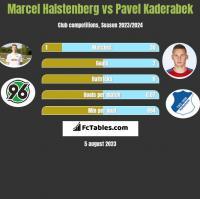 Marcel Halstenberg vs Pavel Kaderabek h2h player stats