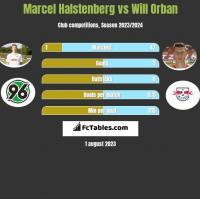Marcel Halstenberg vs Will Orban h2h player stats