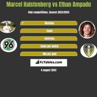 Marcel Halstenberg vs Ethan Ampadu h2h player stats