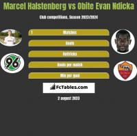 Marcel Halstenberg vs Obite Evan Ndicka h2h player stats
