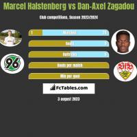 Marcel Halstenberg vs Dan-Axel Zagadou h2h player stats