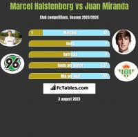 Marcel Halstenberg vs Juan Miranda h2h player stats
