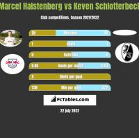 Marcel Halstenberg vs Keven Schlotterbeck h2h player stats