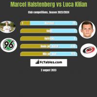 Marcel Halstenberg vs Luca Kilian h2h player stats