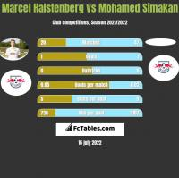 Marcel Halstenberg vs Mohamed Simakan h2h player stats