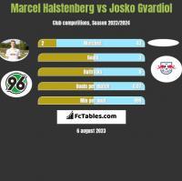 Marcel Halstenberg vs Josko Gvardiol h2h player stats