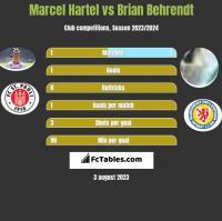 Marcel Hartel vs Brian Behrendt h2h player stats