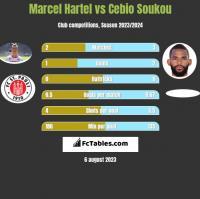 Marcel Hartel vs Cebio Soukou h2h player stats