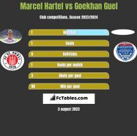 Marcel Hartel vs Goekhan Guel h2h player stats