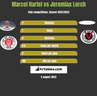 Marcel Hartel vs Jeremias Lorch h2h player stats