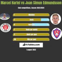 Marcel Hartel vs Joan Simun Edmundsson h2h player stats