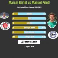 Marcel Hartel vs Manuel Prietl h2h player stats
