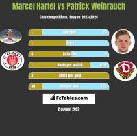 Marcel Hartel vs Patrick Weihrauch h2h player stats