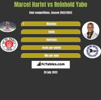 Marcel Hartel vs Reinhold Yabo h2h player stats
