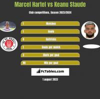 Marcel Hartel vs Keanu Staude h2h player stats