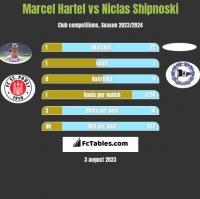 Marcel Hartel vs Niclas Shipnoski h2h player stats