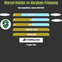 Marcel Heister vs Abraham Frimpong h2h player stats