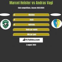 Marcel Heister vs Andras Vagi h2h player stats